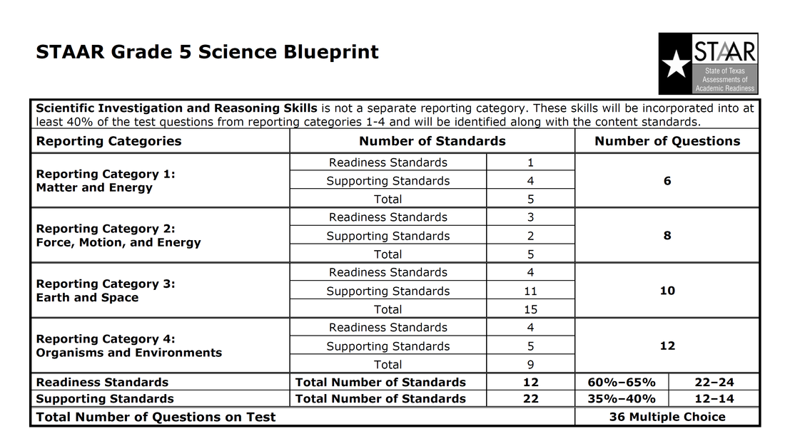 5th Science STAAR - New Blueprint from TEA - MISD elementary